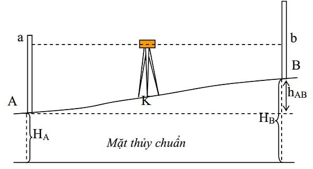Bố trí độ cao bằng máy thủy chuẩn