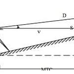 phương pháp đo cao lượng giác